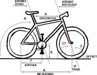 MTB_geometria